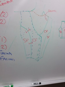 We started with a hasty white-board sketch of what we were trying to make, as well as a discussion of some technical stuff, like notches, facings (dashed blue lines), the shape of the block neckline (dashed red), the buttonhole extension, and the piece names.